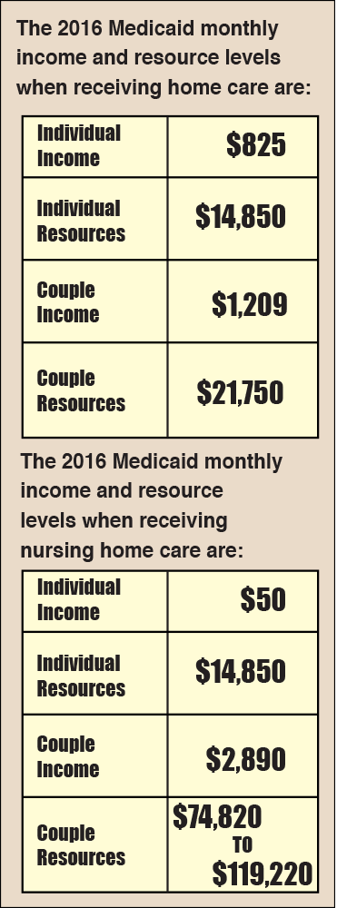 The 2016 Medicaid monthly income and resource levels when receiving home care